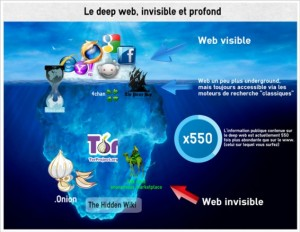 Web invisible darknet